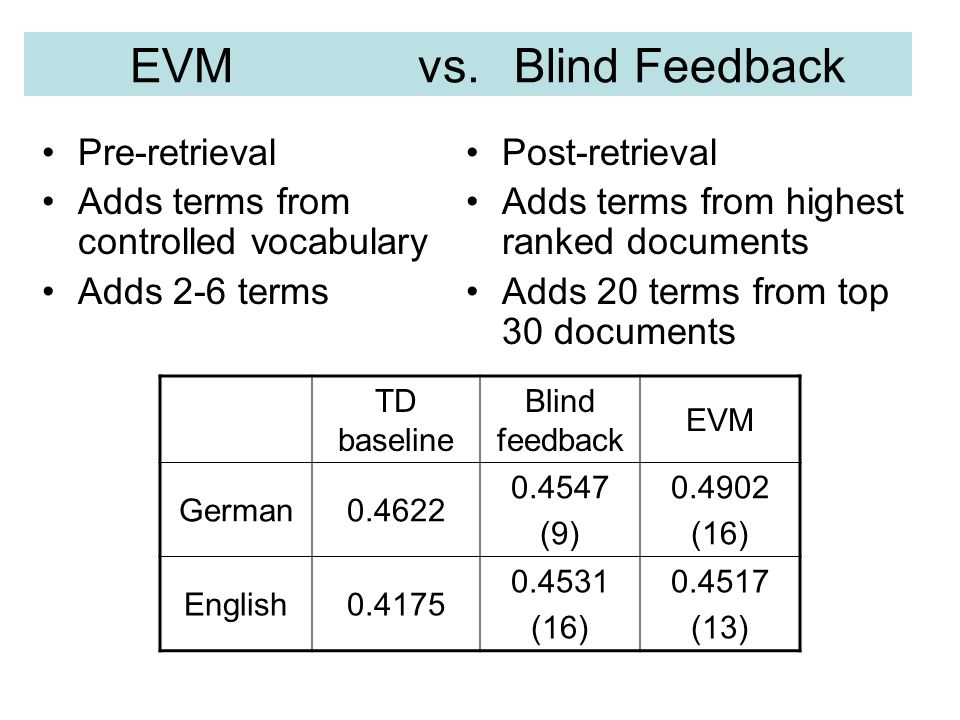 EVM vs. Blind Feedback Pre-retrieval Adds terms from controlled vocabulary Adds 2-6 terms Post-retrieval Adds terms from highest ranked documents Adds