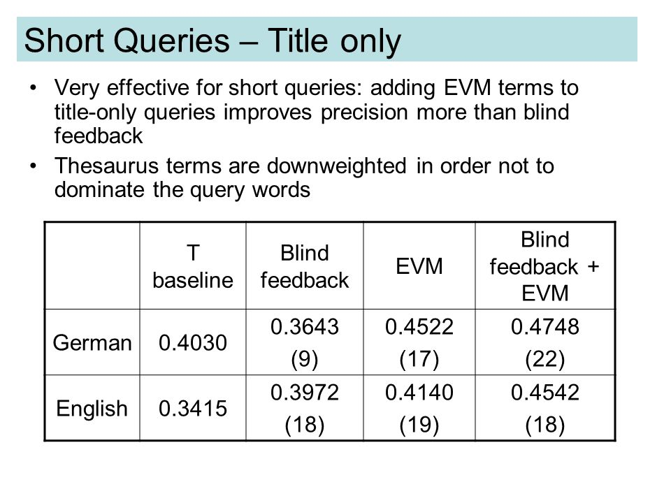 Short Queries – Title only Very effective for short queries: adding EVM terms to title-only queries improves precision more than blind feedback Thesaurus terms are downweighted in order not to dominate the query words T baseline Blind feedback EVM Blind feedback + EVM German0.4030 0.3643 (9) 0.4522 (17) 0.4748 (22) English0.3415 0.3972 (18) 0.4140 (19) 0.4542 (18)