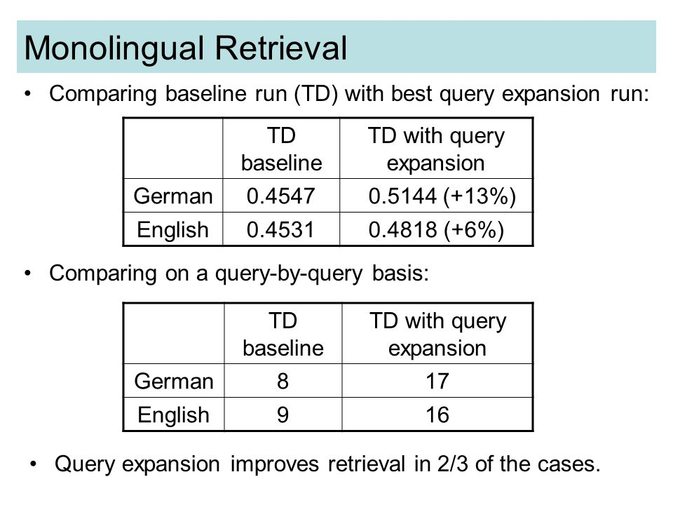Monolingual Retrieval Comparing baseline run (TD) with best query expansion run: TD baseline TD with query expansion German0.4547 0.5144 (+13%) English0.45310.4818 (+6%) Comparing on a query-by-query basis: TD baseline TD with query expansion German817 English916 Query expansion improves retrieval in 2/3 of the cases.