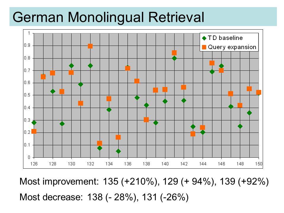 The Impact of Individual Words TD baseline 0.2812 TD + Gesundheits- wesen 0.3751 (+ 33%) TD + Ökonomie 0.4056 (+44%) TD + Gesundheits- wesen + Ökonomie 0.5049 (+79%) Example query 139: Title: Gesundheitsökonomie ( Health Economics) Desc: Finde Dokumente, die die Versorgung der Bevölkerung mit medizinischen und ärztlichen Dienstleistungen aus ökonomischer Sicht diskutieren.