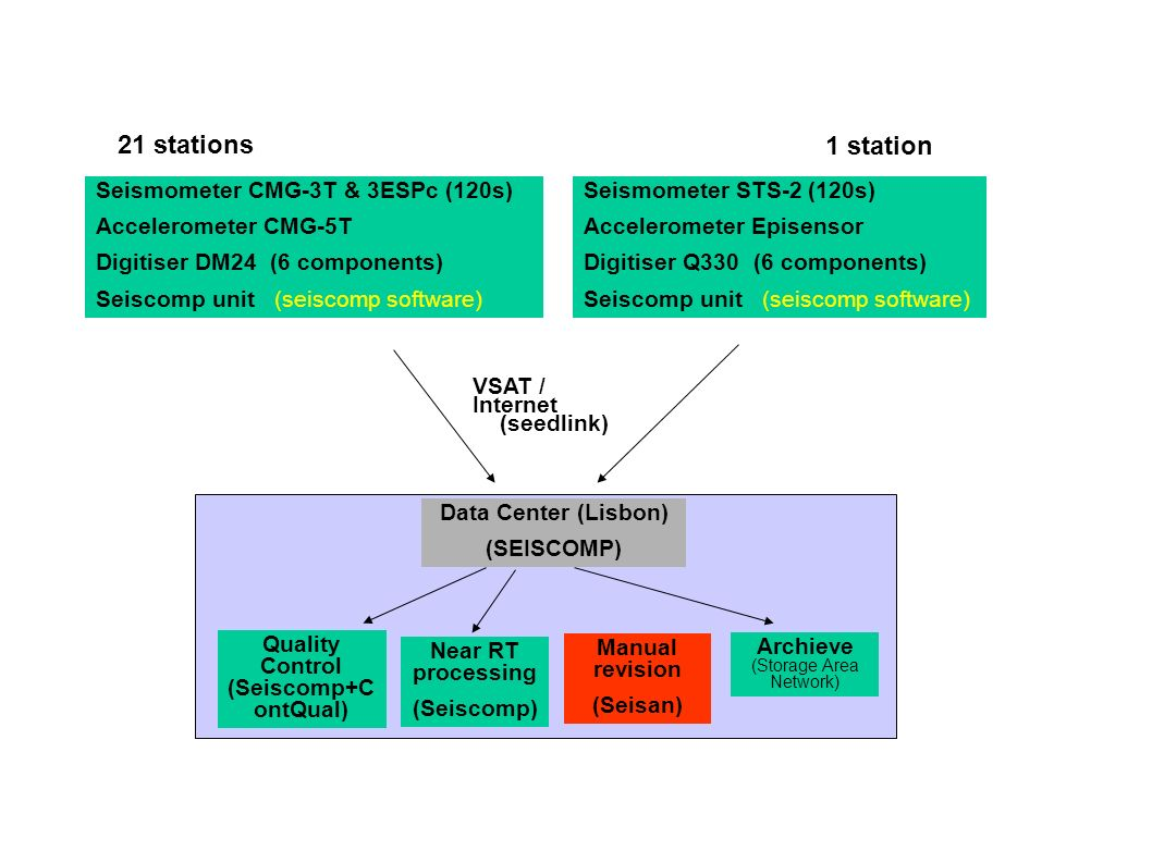 PESTR PMAFR PM CMLA II MTE GE SFS GE/ROA RTC MORF LX IM support PM- IM network II - IDA GE -GEOFON MN -MEDNET LX – IGIDL WM-West Med TREMOR VSATInternet Archive ( storage area network ) NRT processing (autopick & autoloc & SOH) Manual Analysis (SEISAN) IM LAN ODC DMC IGN partners imslserver IM DMZ IM firewall GFZ MVO PFVI PBDV PVAQPBAR PLML INMG MOE MN MP246 TIDE GAGE IGP PMRV +6 SP +18 SP PAB IU WM EVO PM Mainland, Madeira, Azores PCVE