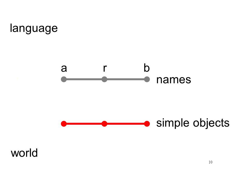 10 Satz und Sachverhalt arb language world names simple objects