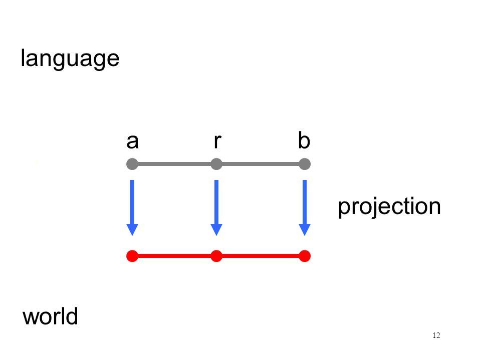 12 Satz und Sachverhalt arb language world projection