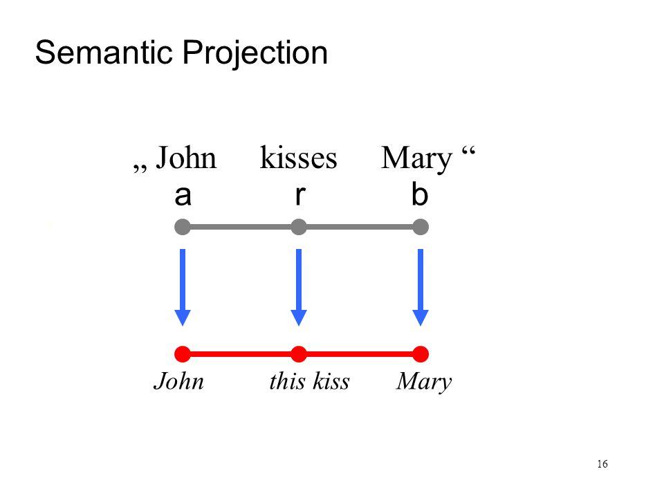 16 Satz und Sachverhalt arb Semantic Projection John kisses Mary John this kiss Mary