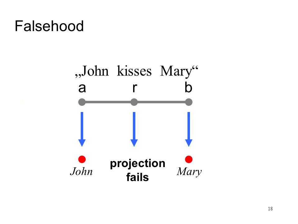 18 Satz und Sachverhalt arb Falsehood John kisses Mary John Mary projection fails