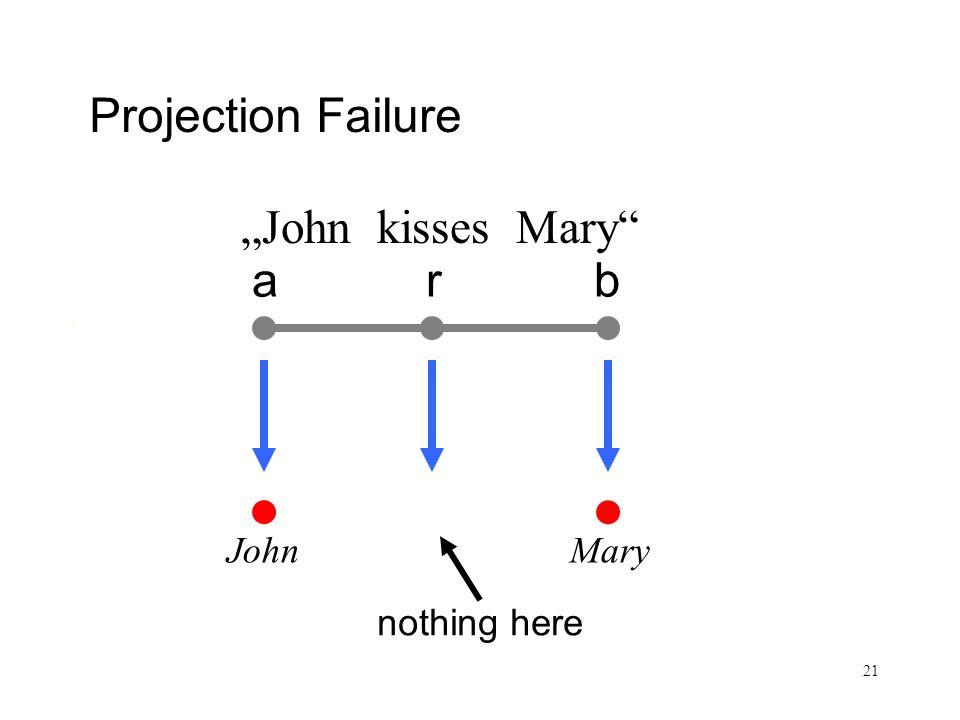 21 Satz und Sachverhalt arb Projection Failure John kisses Mary John Mary nothing here