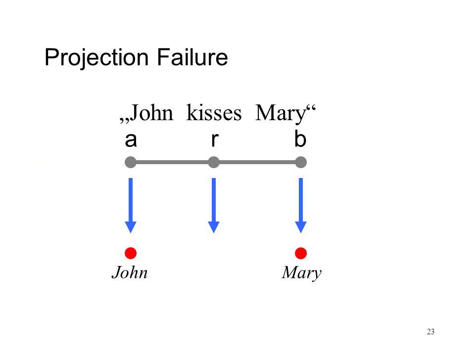 23 Satz und Sachverhalt arb Projection Failure John kisses Mary John Mary