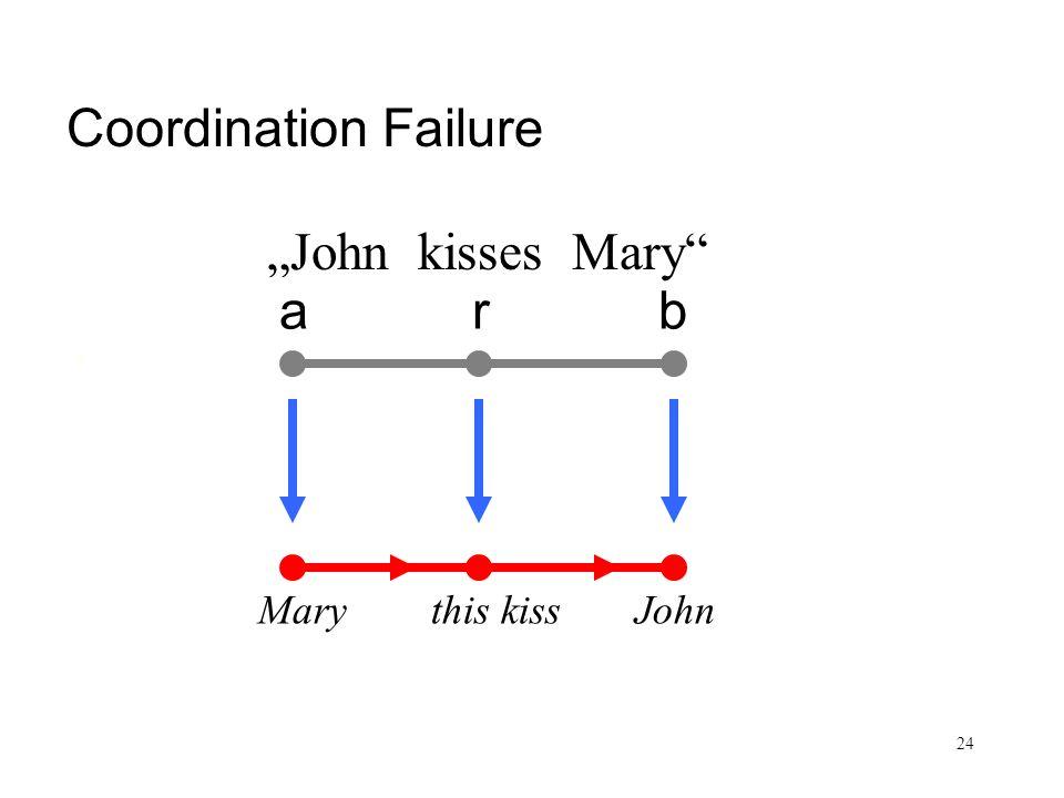 24 Coordination Failure arb John kisses Mary Mary this kiss John Coordination Failure