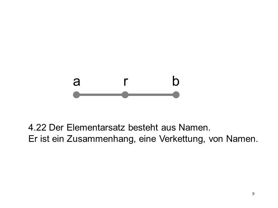 9 Satz arb 4.22 Der Elementarsatz besteht aus Namen. Er ist ein Zusammenhang, eine Verkettung, von Namen.