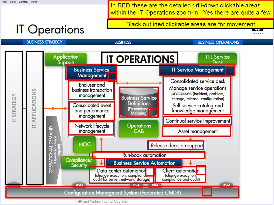In RED these are the detailed drill-down clickable areas within the IT Operations zoom-in.