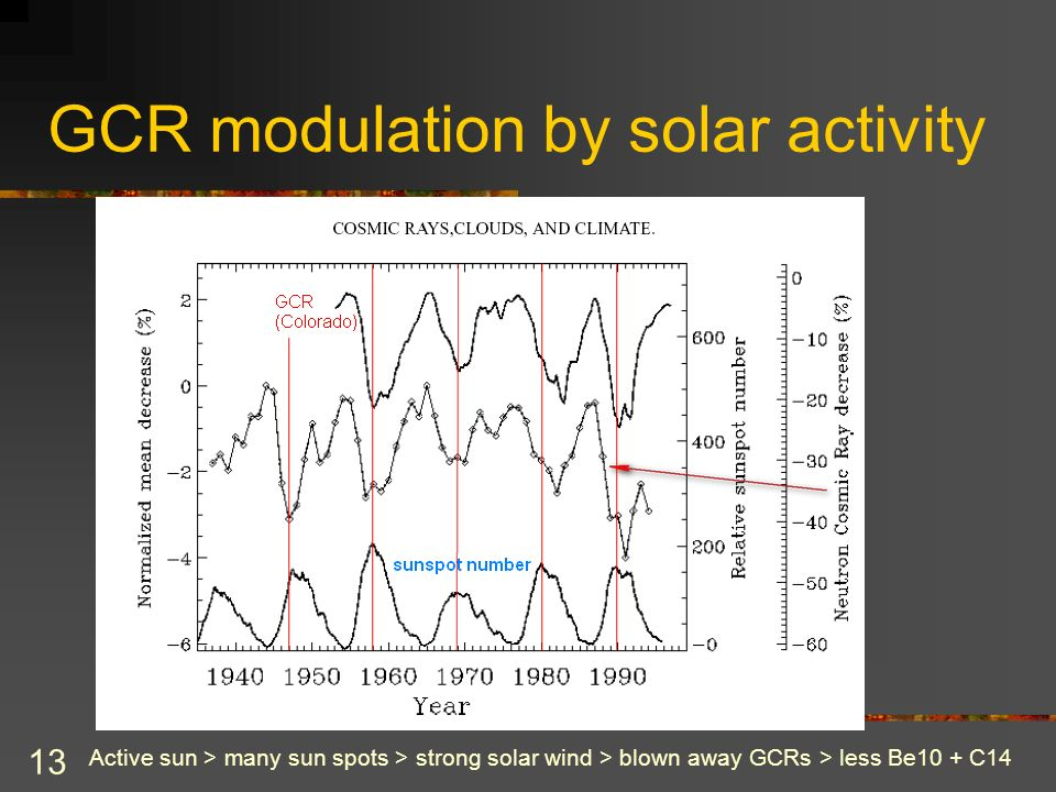 13 GCR modulation by solar activity Active sun > many sun spots > strong solar wind > blown away GCRs > less Be10 + C14