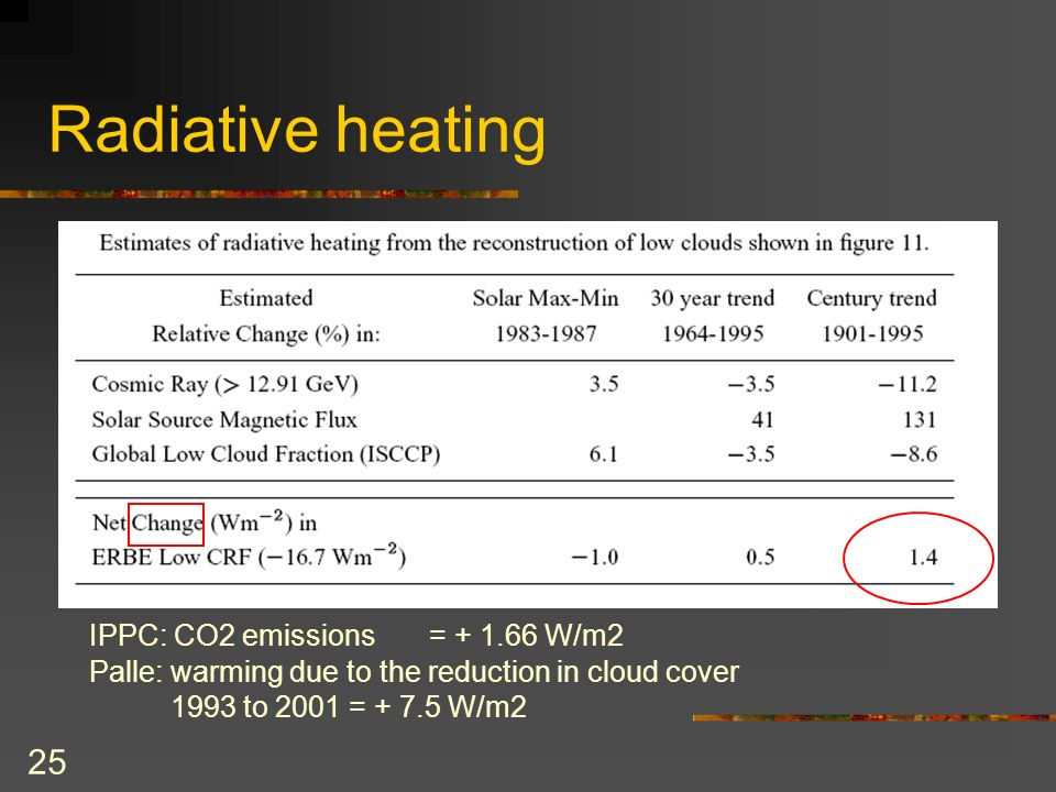 25 Radiative heating IPPC: CO2 emissions = + 1.66 W/m2 Palle: warming due to the reduction in cloud cover 1993 to 2001 = + 7.5 W/m2