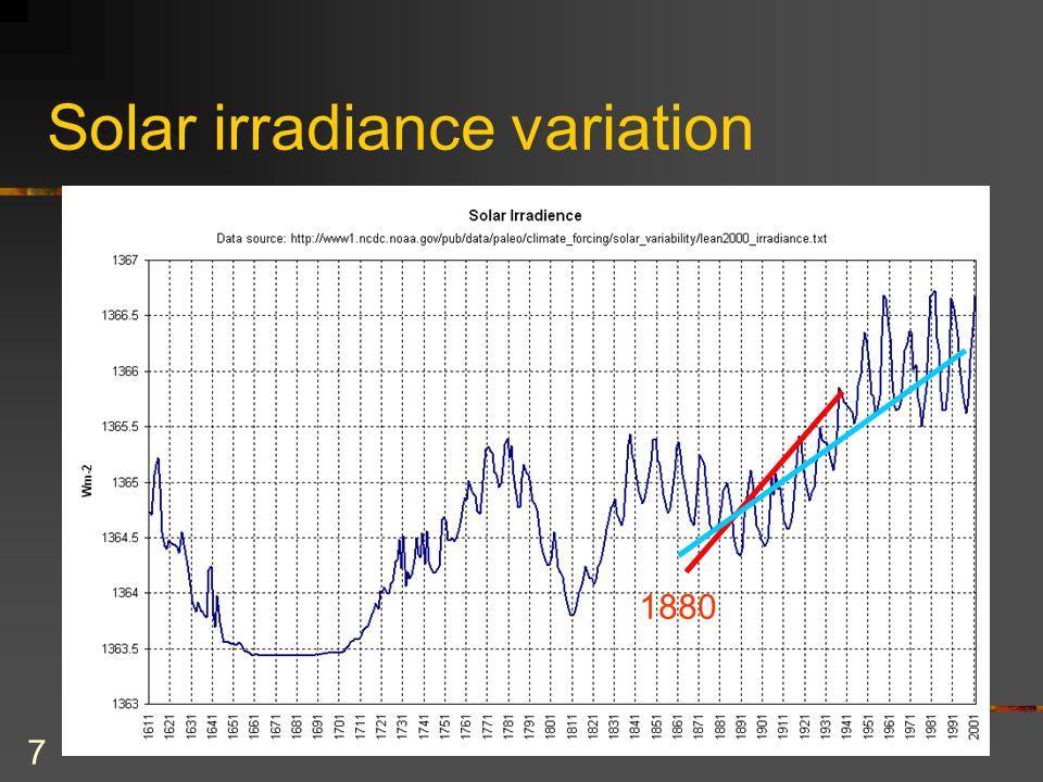 7 Solar irradiance variation 1880