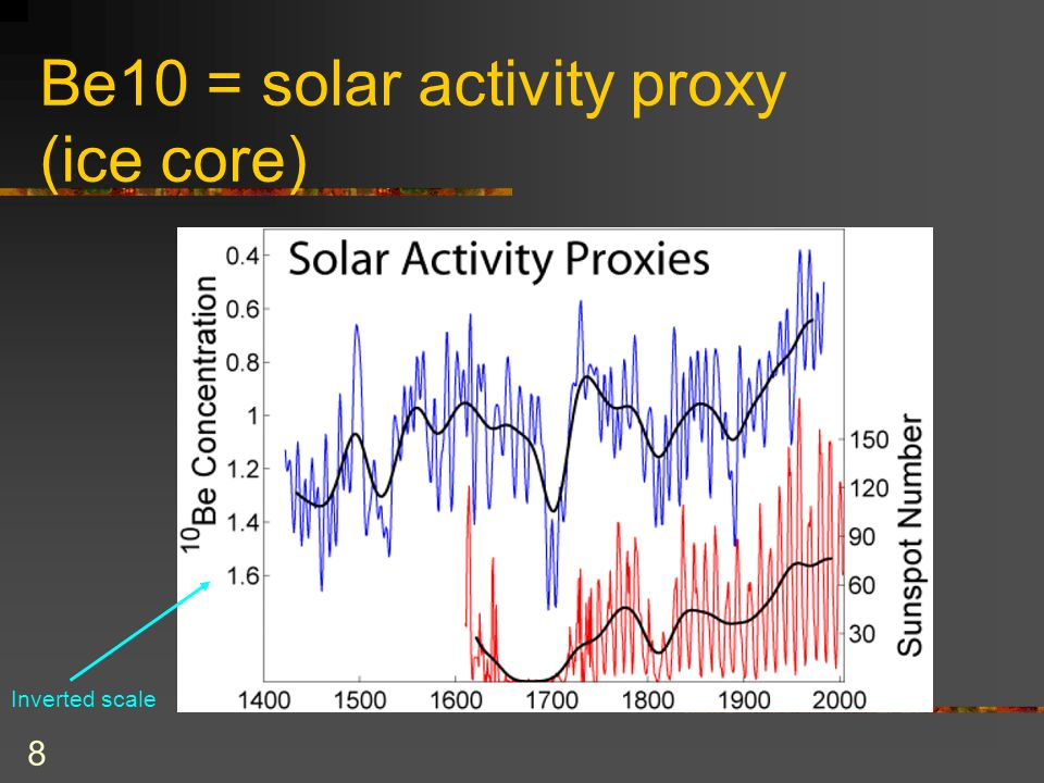 8 Be10 = solar activity proxy (ice core) Inverted scale
