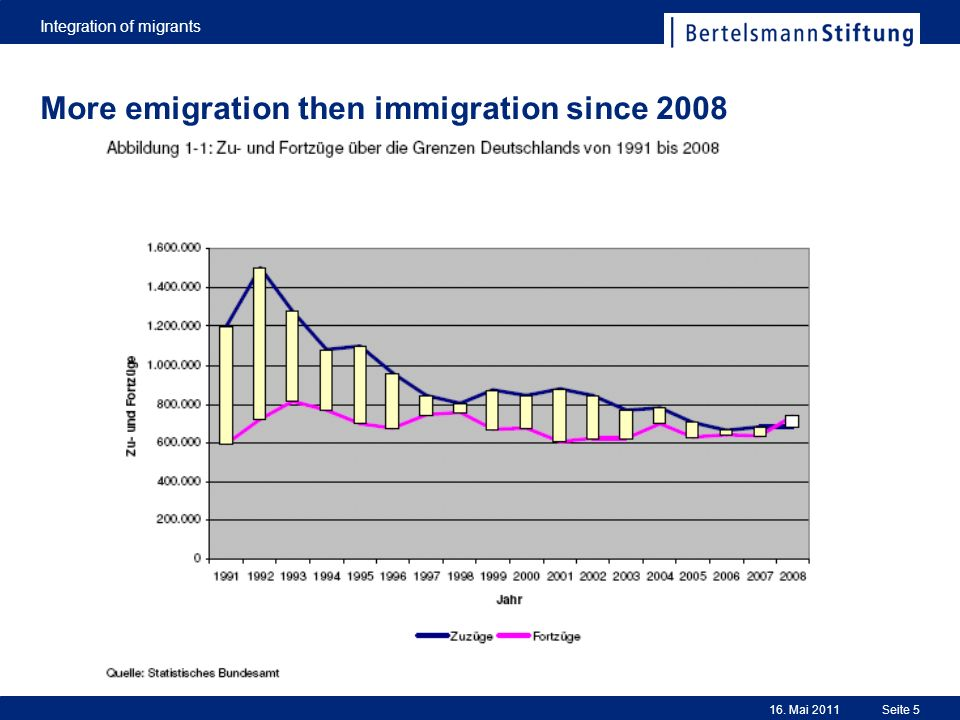 Integration of migrants Seite 516. Mai 2011 More emigration then immigration since 2008