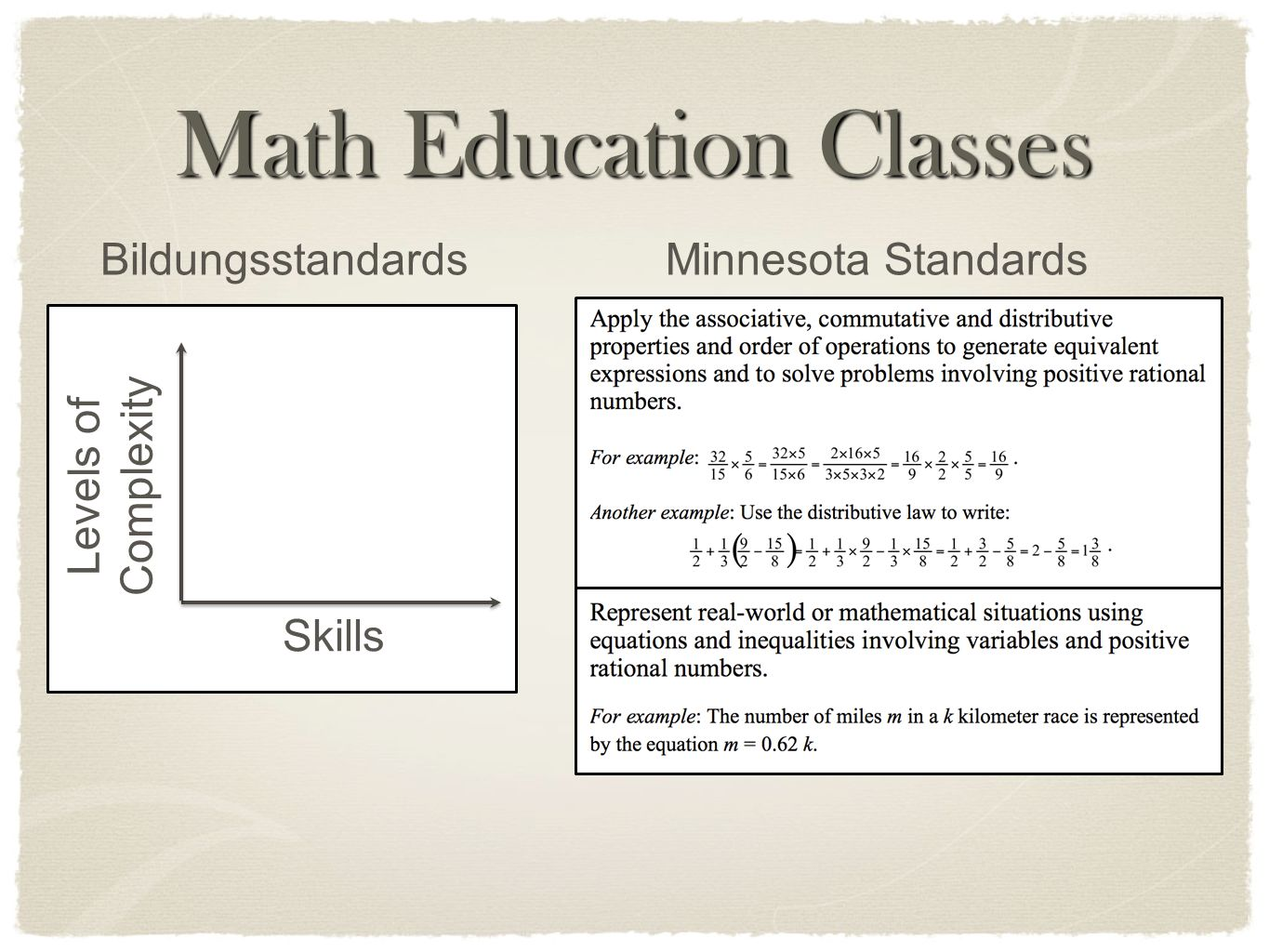 Math Education Classes Skills Levels of Complexity BildungsstandardsMinnesota Standards
