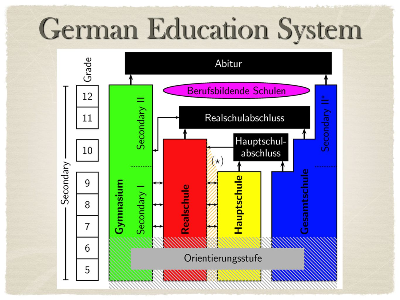 German Education System