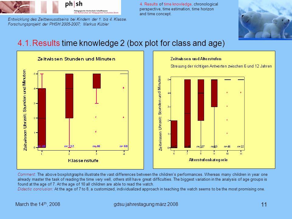 gdsu jahrestagung märz 2008 11 Entwicklung des Zeitbewusstseins bei Kindern der 1.