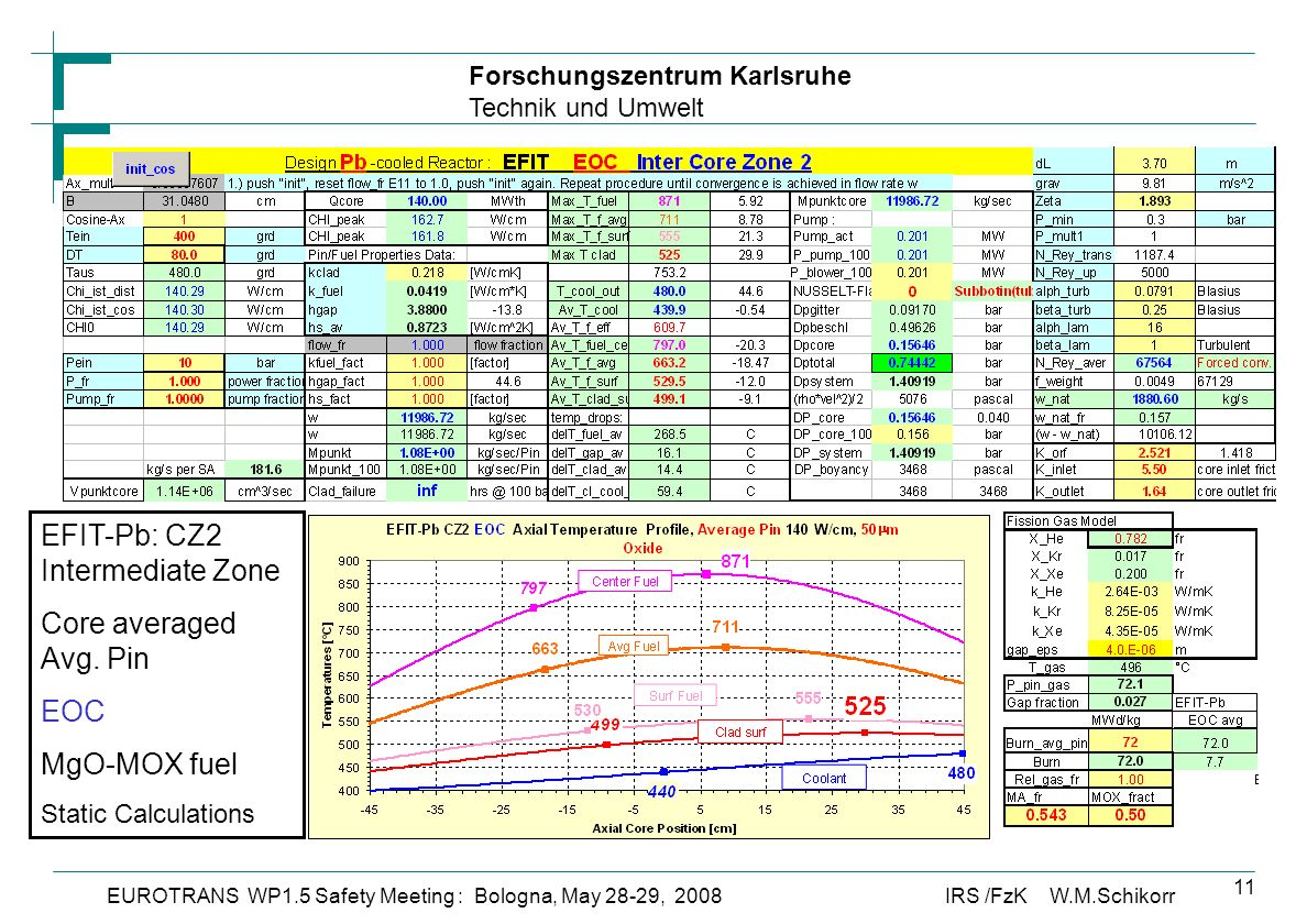 Forschungszentrum Karlsruhe Technik und Umwelt IRS /FzK W.M.SchikorrEUROTRANS WP1.5 Safety Meeting : Bologna, May 28-29, 2008 11 EFIT-Pb: CZ2 Intermediate Zone Core averaged Avg.