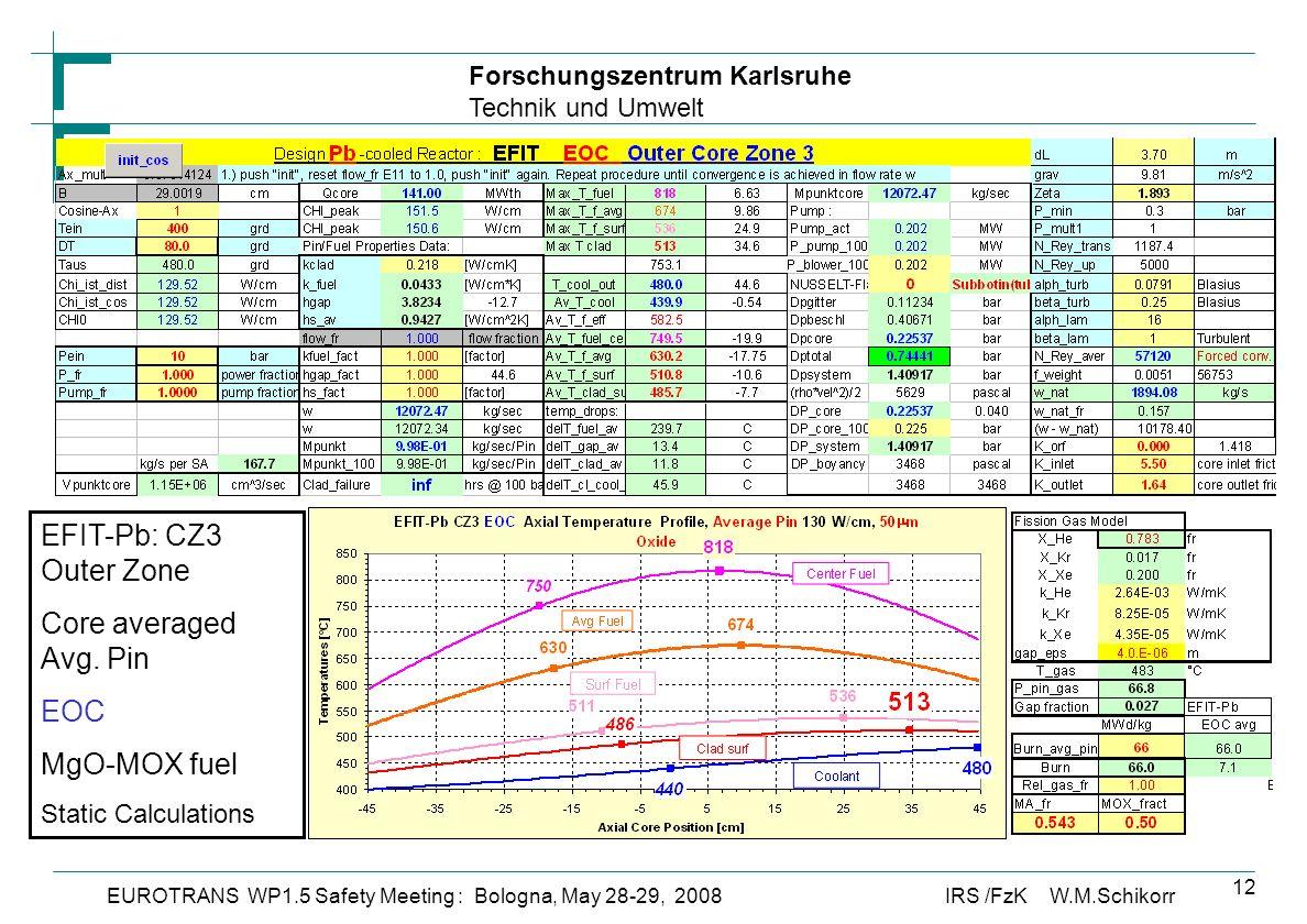 Forschungszentrum Karlsruhe Technik und Umwelt IRS /FzK W.M.SchikorrEUROTRANS WP1.5 Safety Meeting : Bologna, May 28-29, 2008 12 EFIT-Pb: CZ3 Outer Zone Core averaged Avg.