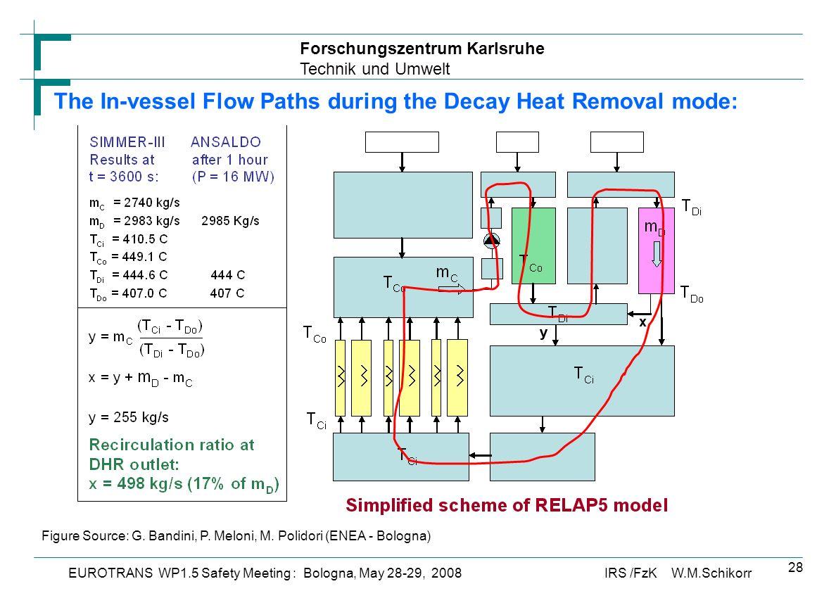 Forschungszentrum Karlsruhe Technik und Umwelt IRS /FzK W.M.SchikorrEUROTRANS WP1.5 Safety Meeting : Bologna, May 28-29, 2008 28 Figure Source: G.