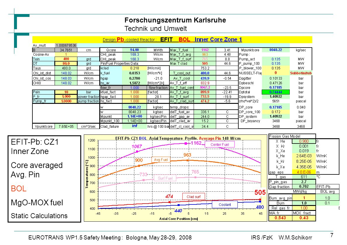 Forschungszentrum Karlsruhe Technik und Umwelt IRS /FzK W.M.SchikorrEUROTRANS WP1.5 Safety Meeting : Bologna, May 28-29, 2008 7 EFIT-Pb: CZ1 Inner Zone Core averaged Avg.