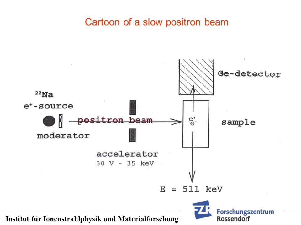 Institut für Ionenstrahlphysik und Materialforschung Cartoon of a slow positron beam