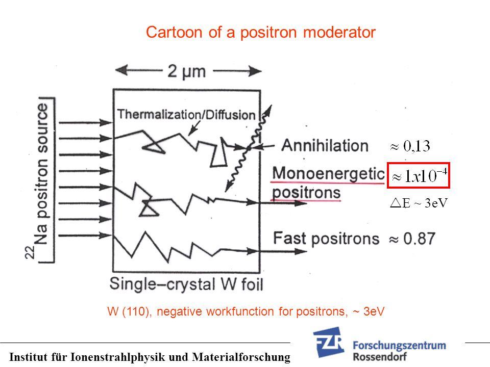 E ~ 3eV W (110), negative workfunction for positrons, ~ 3eV Institut für Ionenstrahlphysik und Materialforschung Cartoon of a positron moderator