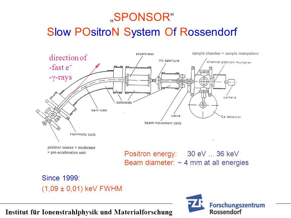 SPONSOR Slow POsitroN System Of Rossendorf direction of -fast e + -γ-rays Since 1999: (1,09 ± 0,01) keV FWHM Positron energy: 30 eV... 36 keV Beam dia