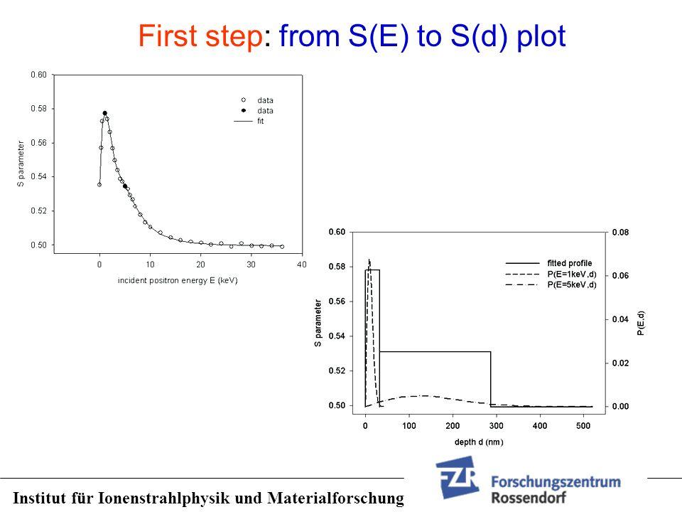 First step: from S(E) to S(d) plot Institut für Ionenstrahlphysik und Materialforschung