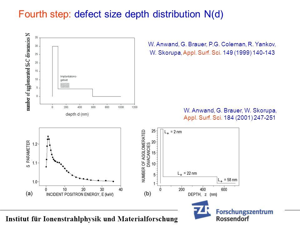 Fourth step: defect size depth distribution N(d) W. Anwand, G. Brauer, P.G. Coleman, R. Yankov, W. Skorupa, Appl. Surf. Sci. 149 (1999) 140-143 depth