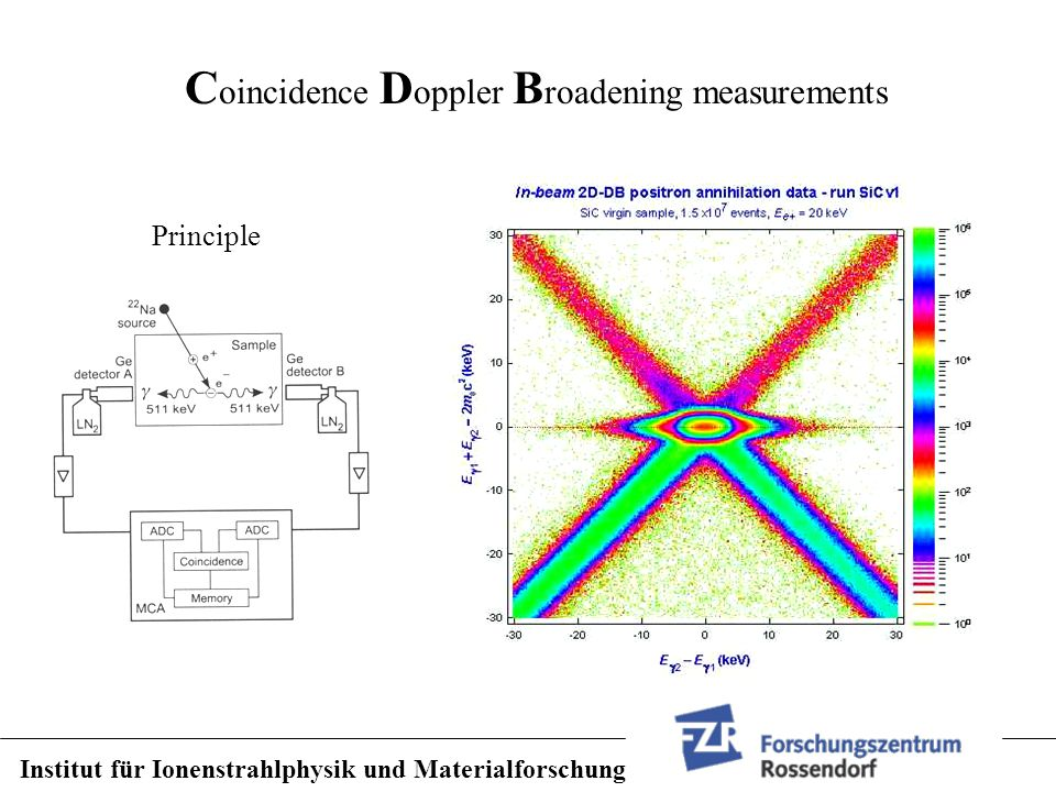 Institut für Ionenstrahlphysik und Materialforschung C oincidence D oppler B roadening measurements Principle