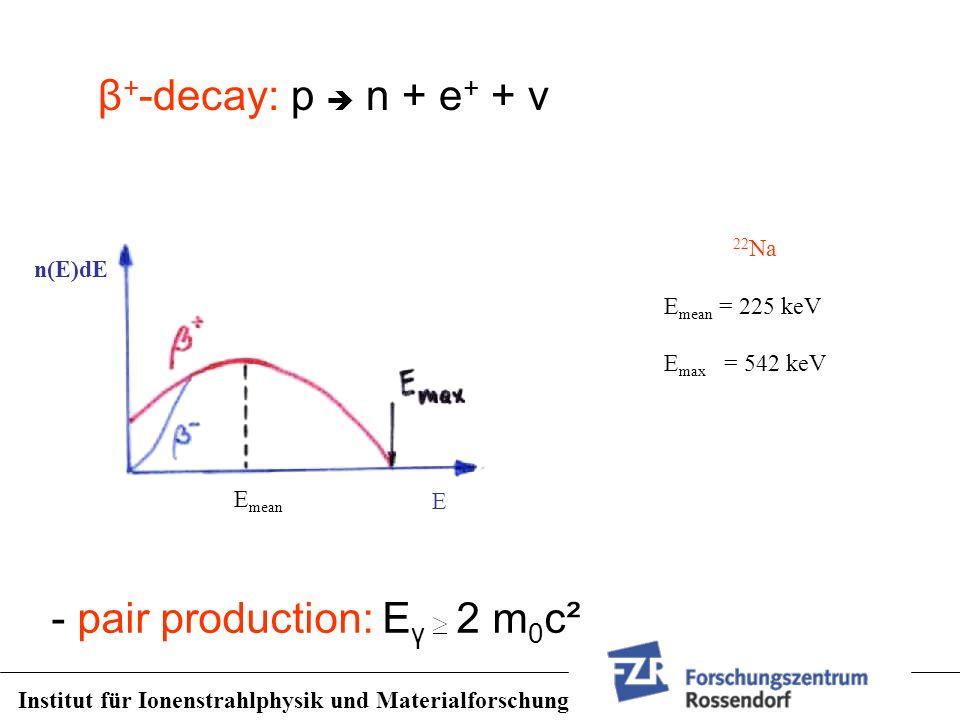 - pair production: E γ 2 m 0 c² n(E)dE E mean E 22 Na E mean = 225 keV E max = 542 keV β + -decay: p n + e + + ν Institut für Ionenstrahlphysik und Ma