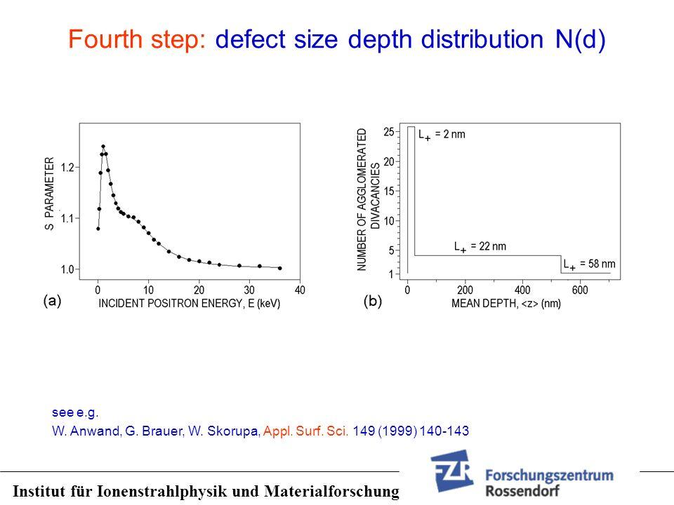 Fourth step: defect size depth distribution N(d) see e.g. W. Anwand, G. Brauer, W. Skorupa, Appl. Surf. Sci. 149 (1999) 140-143 Institut für Ionenstra