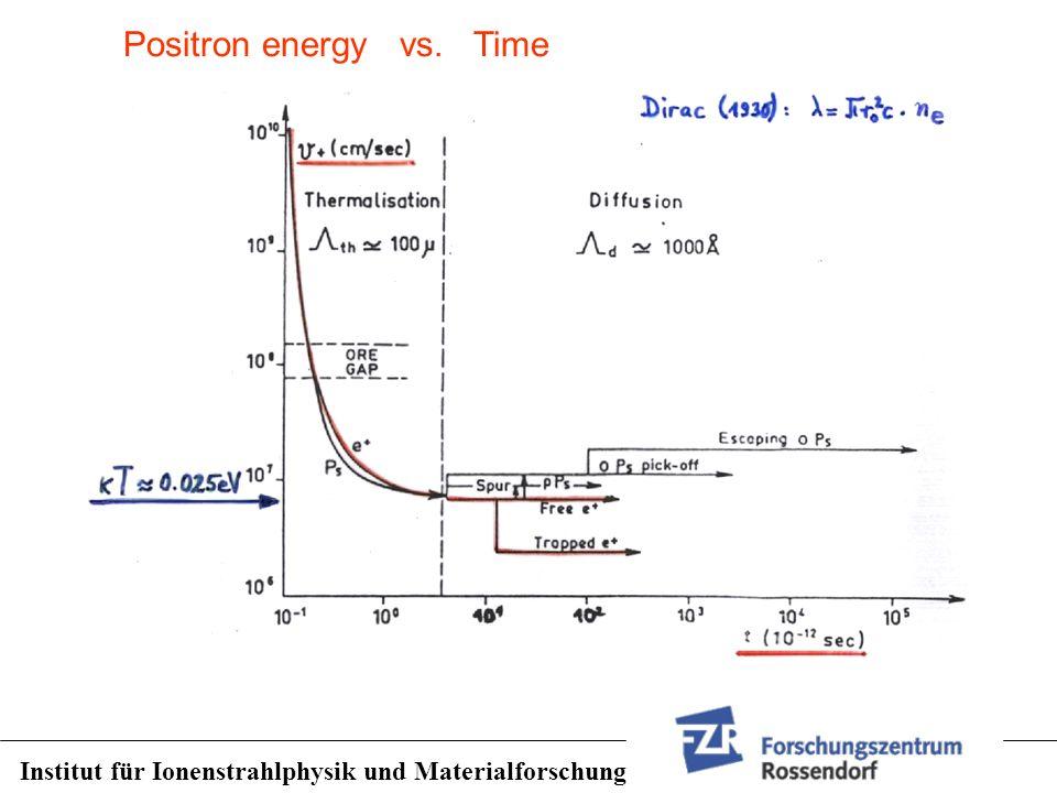 Institut für Ionenstrahlphysik und Materialforschung Positron energy vs. Time