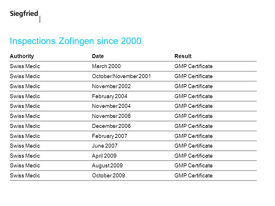 Inspections Zofingen since 2000 AuthorityDateResult Swiss MedicMarch 2000GMP Certificate Swiss MedicOctober/November 2001GMP Certificate Swiss MedicNovember 2002GMP Certificate Swiss MedicFebruary 2004GMP Certificate Swiss MedicNovember 2004GMP Certificate Swiss MedicNovember 2006GMP Certificate Swiss MedicDecember 2006GMP Certificate Swiss MedicFebruary 2007GMP Certificate Swiss MedicJune 2007GMP Certificate Swiss MedicApril 2009GMP Certificate Swiss MedicAugust 2009GMP Certificate Swiss MedicOctober 2009GMP Certificate