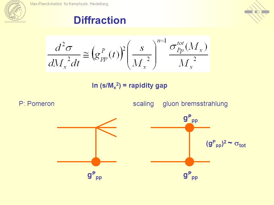 Max-Planck-Institut für Kernphysik, Heidelberg Diffraction scalinggluon bremsstrahlung g P pp (g P pp ) 2 ~ tot P: Pomeron ln (s/M x 2 ) = rapidity ga