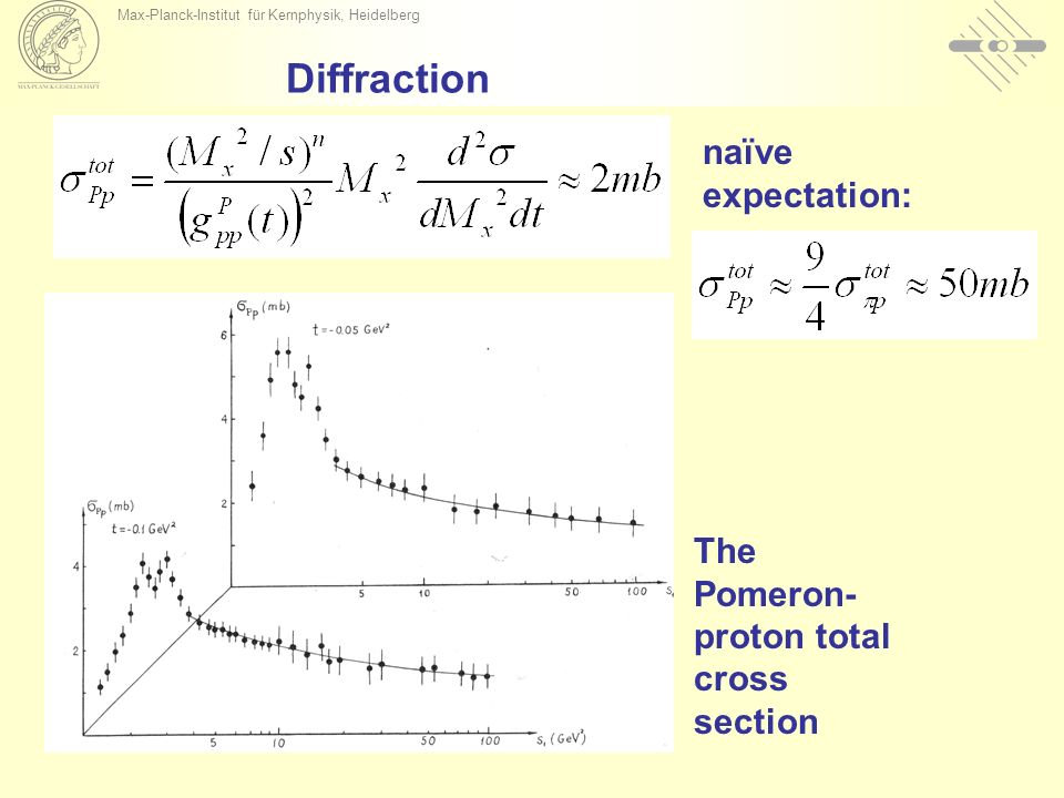 Max-Planck-Institut für Kernphysik, Heidelberg Diffraction The Pomeron- proton total cross section naïve expectation: