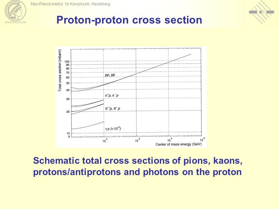 Max-Planck-Institut für Kernphysik, Heidelberg Proton-proton cross section Schematic total cross sections of pions, kaons, protons/antiprotons and photons on the proton