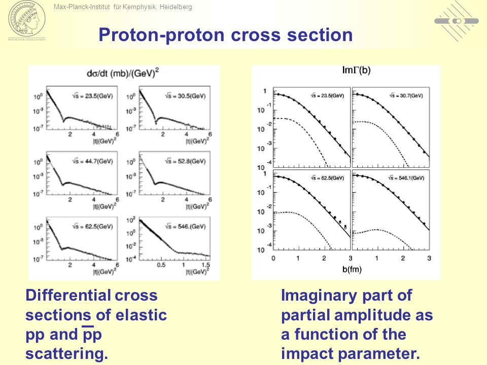 Max-Planck-Institut für Kernphysik, Heidelberg Proton-proton cross section Differential cross sections of elastic pp and pp scattering. Imaginary part