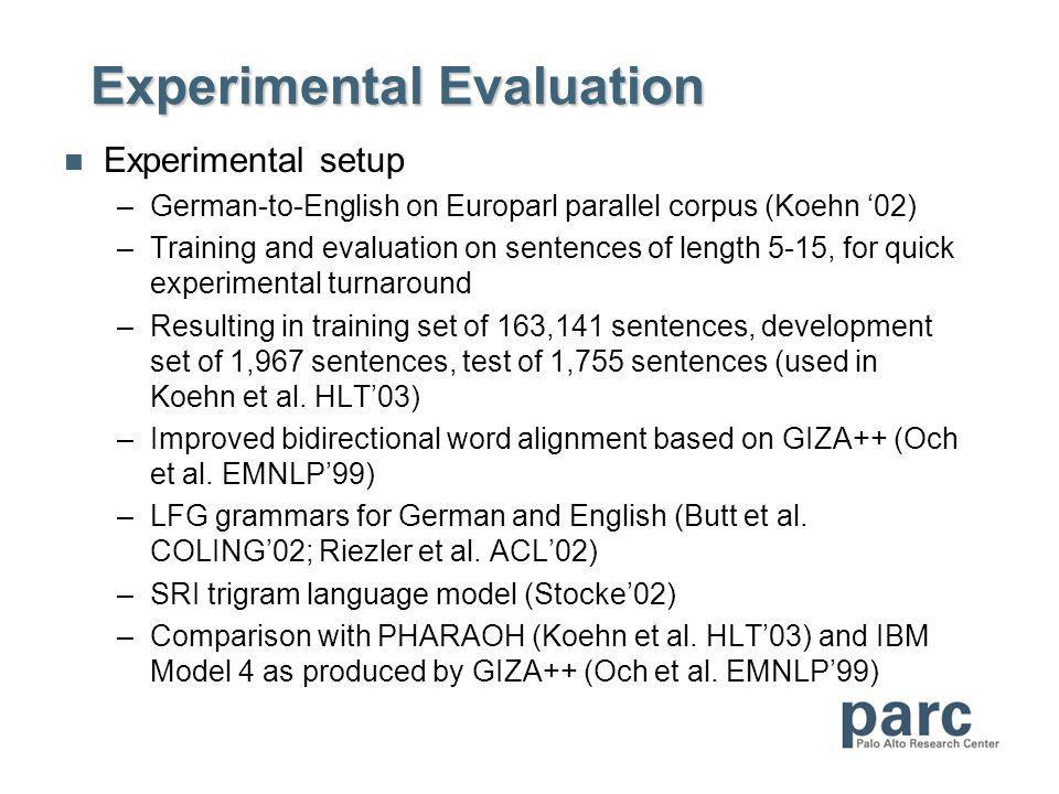 Experimental Evaluation Experimental setup –German-to-English on Europarl parallel corpus (Koehn 02) –Training and evaluation on sentences of length 5-15, for quick experimental turnaround –Resulting in training set of 163,141 sentences, development set of 1,967 sentences, test of 1,755 sentences (used in Koehn et al.