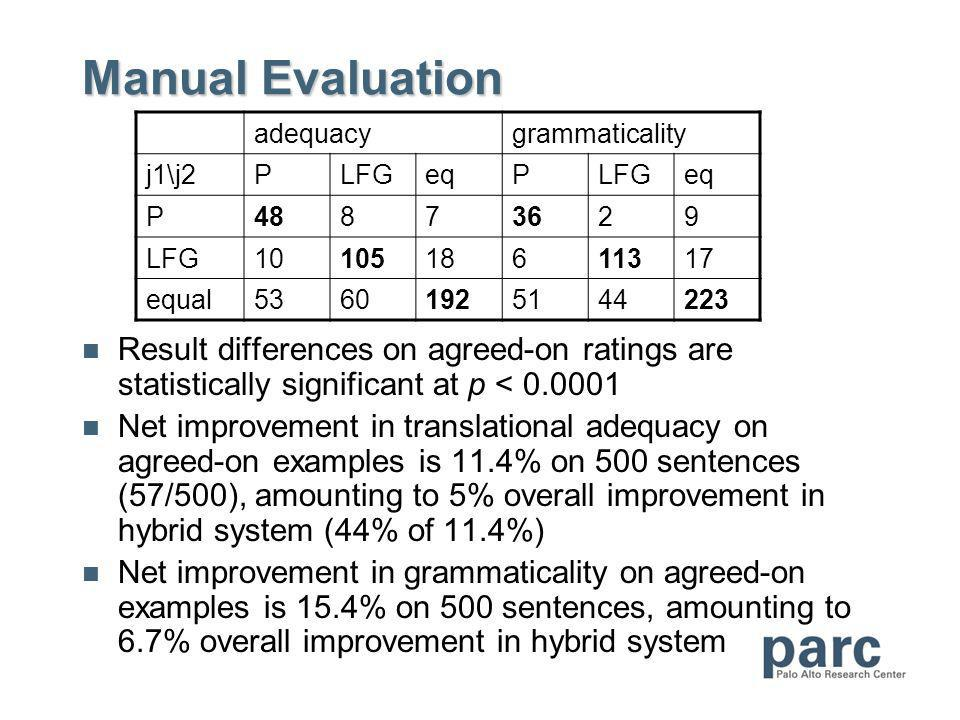 Manual Evaluation Result differences on agreed-on ratings are statistically significant at p < 0.0001 Net improvement in translational adequacy on agreed-on examples is 11.4% on 500 sentences (57/500), amounting to 5% overall improvement in hybrid system (44% of 11.4%) Net improvement in grammaticality on agreed-on examples is 15.4% on 500 sentences, amounting to 6.7% overall improvement in hybrid system adequacygrammaticality j1\j2PLFGeqPLFGeq P48873629 LFG1010518611317 equal53601925144223