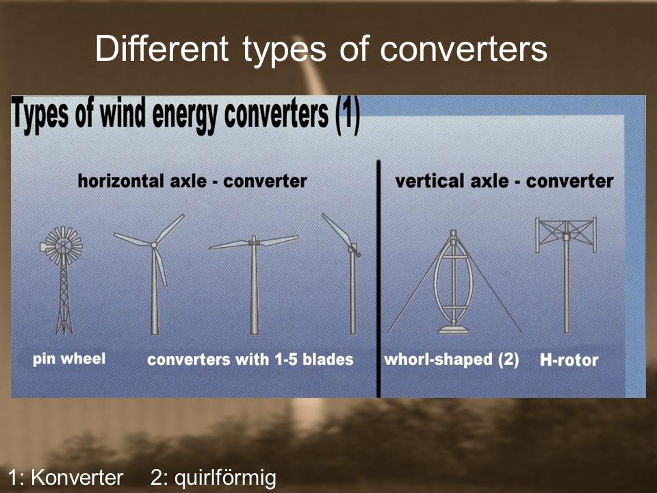 Different types of converters 1: Konverter 2: quirlförmig
