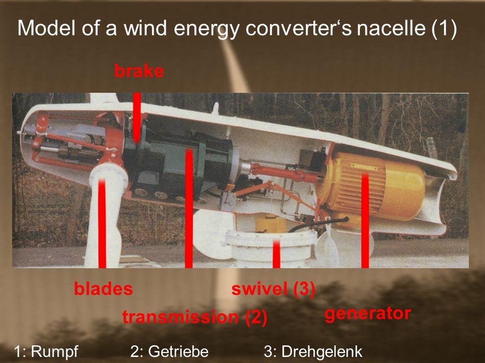 Model of a wind energy converters nacelle (1) generator swivel (3) 2: Getriebe transmission (2) 3: Drehgelenk blades brake 1: Rumpf