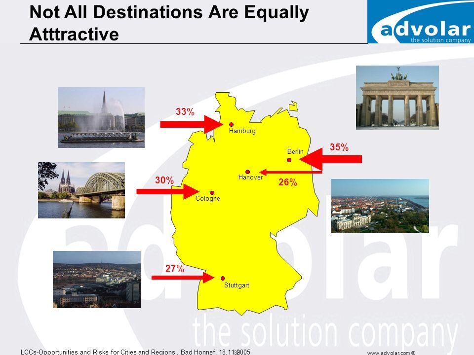 LCCs-Opportunities and Risks for Cities and Regions, Bad Honnef, 18.11.2005 www.advolar.com © 38 HAJ-NAP vs. STR-NAP At 70% LF: geo-strategic disadvan