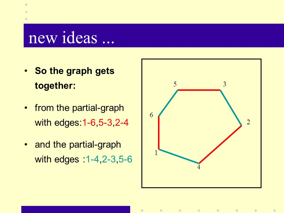 new ideas... So the graph gets together: from the partial-graph with edges:1-6,5-3,2-4 and the partial-graph with edges :1-4,2-3,5-6 5 5 2 1 4 3 6