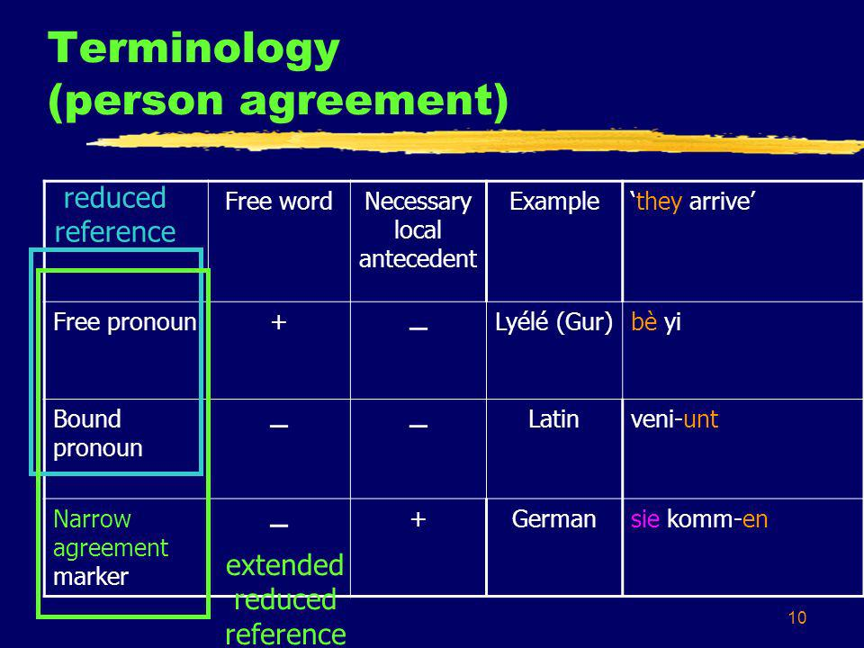 10 Terminology (person agreement) Free wordNecessary local antecedent Examplethey arrive Free pronoun+ – Lyélé (Gur)bè yi Bound pronoun –– Latinveni-u