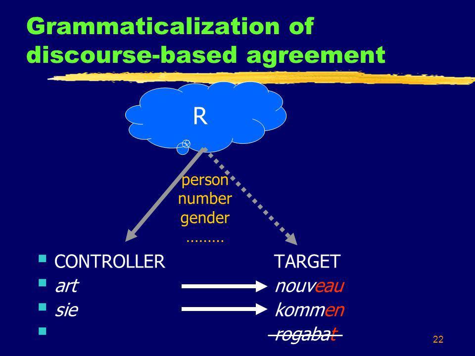 22 Grammaticalization of discourse-based agreement R CONTROLLERTARGET art nouveau siekommen rogabat person number gender ………