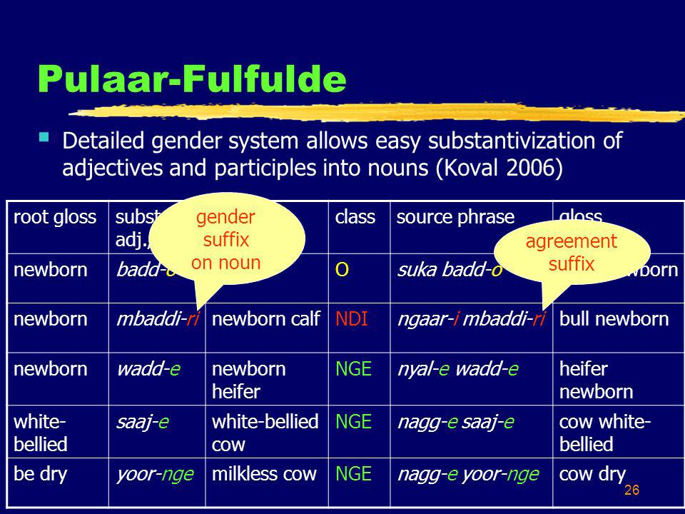 26 Pulaar-Fulfulde Detailed gender system allows easy substantivization of adjectives and participles into nouns (Koval 2006) root glosssubst.