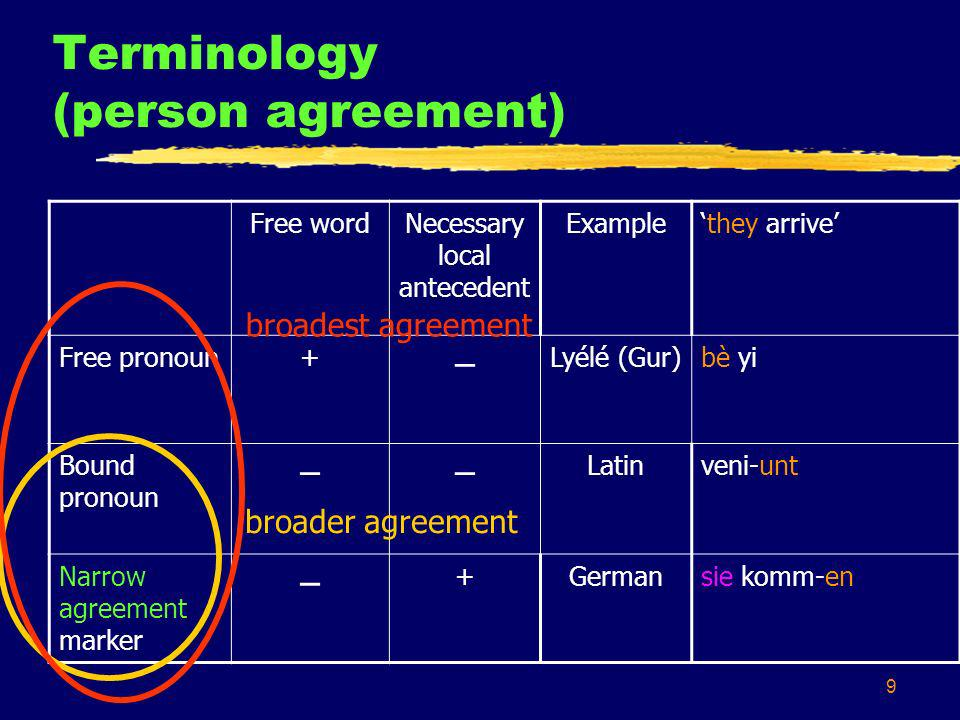 9 Terminology (person agreement) Free wordNecessary local antecedent Examplethey arrive Free pronoun+ – Lyélé (Gur)bè yi Bound pronoun –– Latinveni-unt Narrow agreement marker – +Germansie komm-en broader agreement broadest agreement